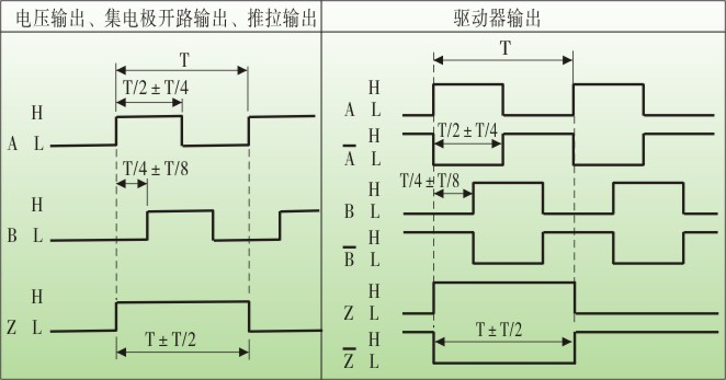es40光電旋轉編碼器,旋轉編碼器工作原理