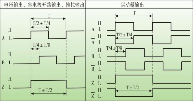 eh40空心轴旋转编码器,旋转编码器工作原理