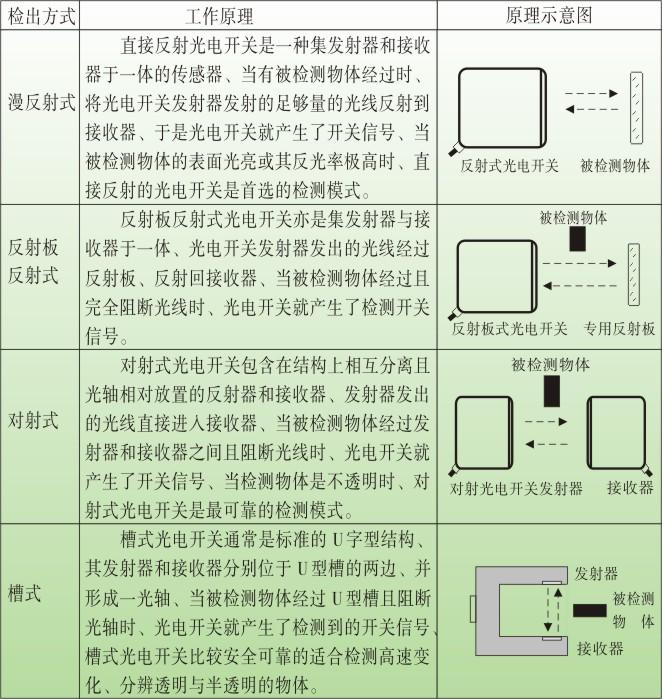 松野电气是专业生产光电开关,TZ-U槽形光电开关,光电传感器的厂家,台湾技术,20年生产经验,抗干扰能力强,使用寿命长,热线:400-027-0806. 一、光电开关,TZ-U槽形光电开关,光电传感器特点: 1、频率响应快、使用寿命长、动作可靠、抗干扰能力强、具有耐振、耐腐蚀、防水性能好特点。 2、直接反射、反射板反射、对射三种感应方式可选, 3、长条方形结构,体积小,安装方便 4、多种输出方式可选择、NPN、PNP、常开、常闭三线制输出。 5、经济实用,使用寿命长。 6、本产品适用于机械、化工、造纸、轻