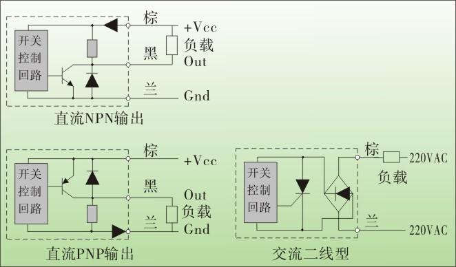 松野电气是专业生产电感式接近开关,TX-30圆柱形接近开关,接近传感器的厂家,台湾技术,20年接近开关生产经验,防水防油,抗干扰能力强,免费热线:400-027-0806. 一、电感式接近开关,TX-30圆柱形接近开关特点: 1、频率响应快、使用寿命长、动作可靠、抗干扰能力强、具有耐振、耐腐蚀、防水性能好特点。 2、只感应金属材料。 3、圆柱形结构,直径小,φ30.