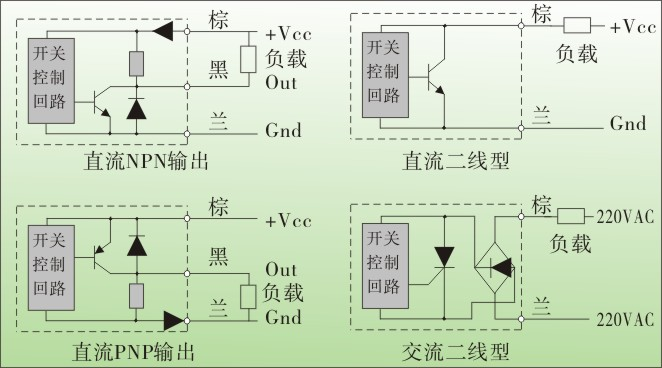 松野电气是专业生产电感式接近开关,TX-W扁平形接近开关,接近传感器的厂家,台湾技术,20年生产经验,防水防油,抗干扰能力强,免费热线:400-027-0806. 一、电感式接近开关,TX-W扁平形接近开关,接近传感器特点: 1、频率响应快、使用寿命长、动作可靠、抗干扰能力强、具有耐振、耐腐蚀、防水性能好特点。 2、只感应金属材料。 3、扁平形结构, 4、多种输出方式可选择、NPN、PNP、常开、常闭三线制输出。 5、经济实用,使用寿命长。 6、本产品适用于机械、化工、造纸、轻工等行业作限位、定位、检测、