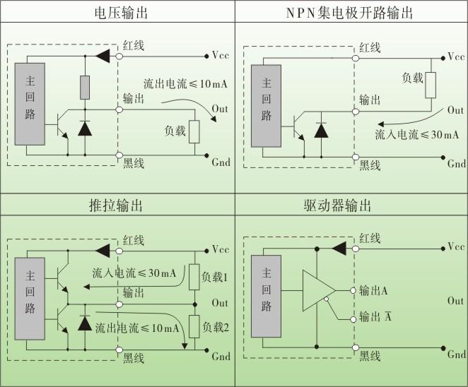 光电编码器,es60光电旋转编码器,编码器,旋转编码器输出原理与接线