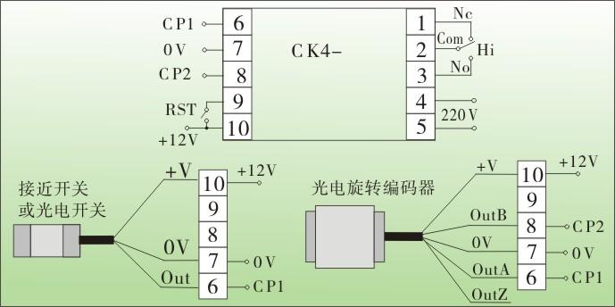 松野电气是专业生产电子计数器,CK计数器,计长仪,传感器配套仪表的厂家,15年生产经验,台湾技术,智能化设计,抗干扰能力强,使用寿命长,热线:400-027-0806. 一、电子计数器,CK计数器,计长仪特点: 1、可直接与接近开关、光电开关、光电旋转编码器或测长传感器相连,可作计数,计米,或码表用。 2、双排LED数码管显示,显示4位,5位,6位任选,计长比率系数任意设定,计数频率高达5000HZ。 3、智能型设计,输入输出光电隔离,4种输入方式,6种输出模式任意选择,可选择可逆计数。 4、抗干扰能力强
