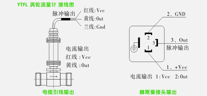 松野电气是专业生产智能涡轮流量计,YTFL智能数显涡轮流量计的厂家,台湾技术,性能稳定可靠,抗干扰能力强,10年以上涡轮流量计生产经验,免费热线:400-027-0806. 一、智能涡轮流量计,YTFL智能数显涡轮流量计 产品特点 涡轮流量计工作原理 YTFL系列涡轮流量计是利用被测液体流经传感器时,传感器内叶轮借助于液体的动能而旋转,此时叶轮叶片使检出装置中的磁路磁阻发生周期性的变化,因而检出线圈两端就感应出与流量成正比的电脉冲信号,经过检出器中的前置放大器信号处理后输出到仪表,就能测量瞬时流量和累积流