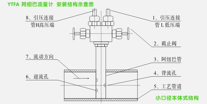 松野电气是专业生产阿纽巴管,YTFA分体式阿牛巴流量计的厂家,台湾技术,性能稳定可靠,抗干扰能力强,10年以上阿纽巴流量计生产经验,免费热线:400-027-0806. 一、阿纽巴管,YTFA分体式阿牛巴流量计 产品特点 1、YTFA系列阿纽巴流量计是根据伯努利方程和流体连续方程原理,进行管道流量测量的一种差压式流量计。 2、它具有结构简单造价低、安装维护方便、采用一体化结构、还可免除现场导压管敷设、压损小、稳定性和复现性、通用性好等特点。 3、将阿纽巴管垂直于工艺管道中轴线插入安装好、当流体通过时,在迎